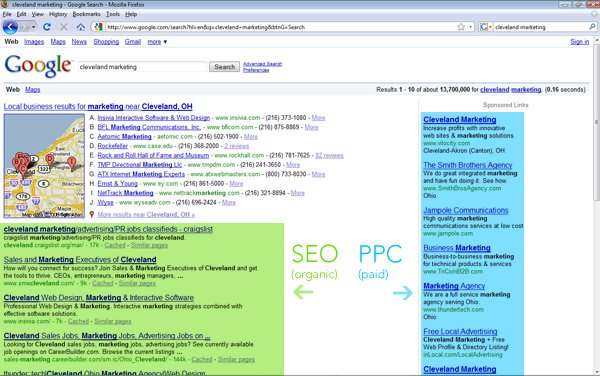 SEO boosts your organic listings, PPC boosts your paid listings.