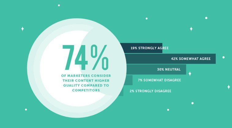 Competitor Content Marketing