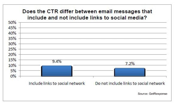 get-response-social-email-ctr-difference-june-20101