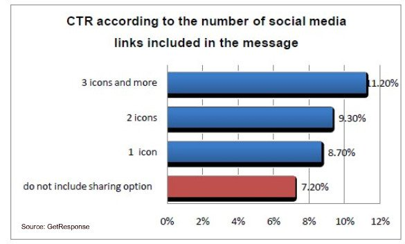 get-response-social-email-ctr-number-links-june-20101