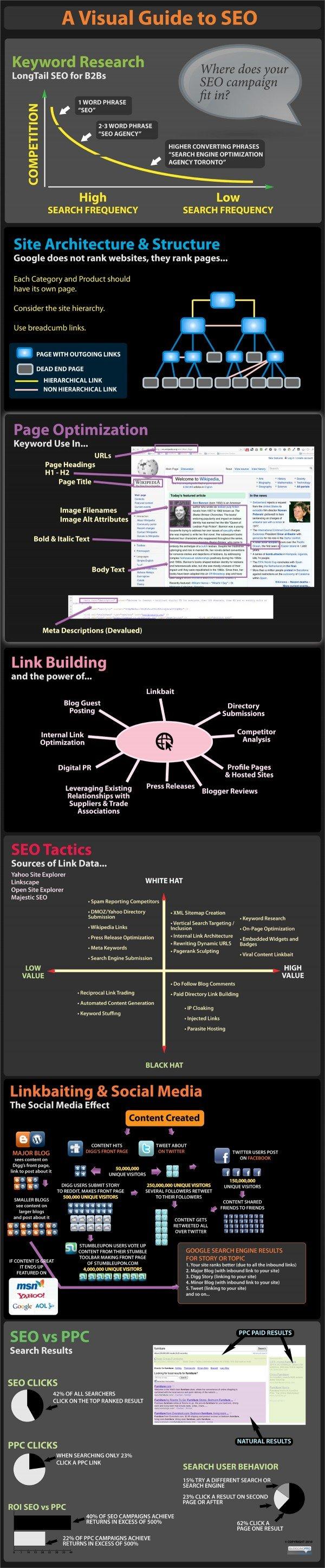 seo-infographic-bpro-600x2890