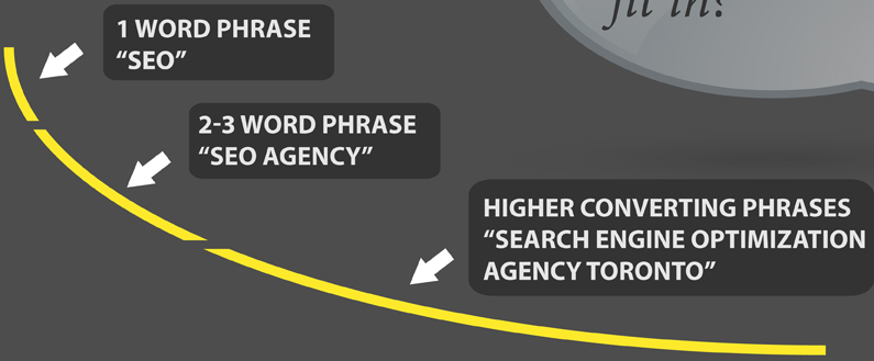 A Visual Guide to SEO