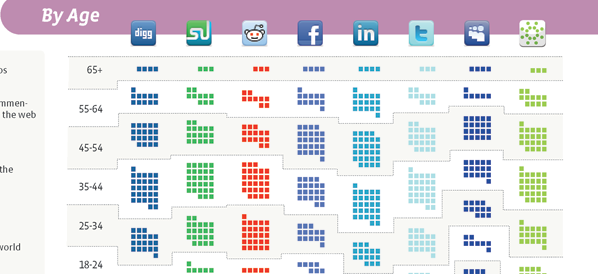 Social Media: Who's Using Which Sites
