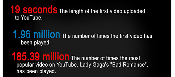YouTube Statistics, Facts & Figures