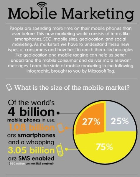 MobileInfographic