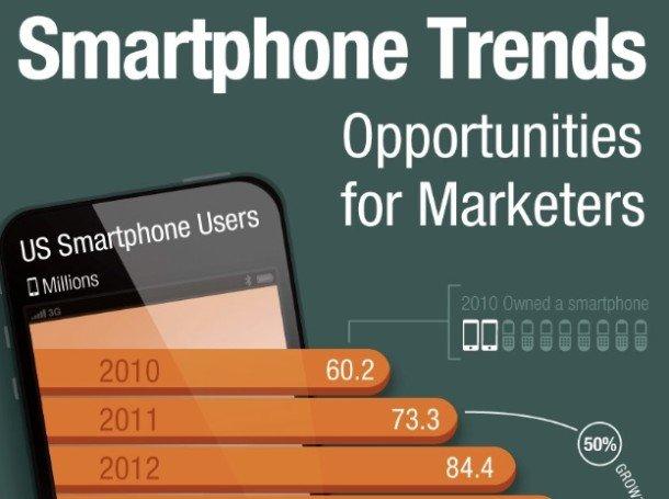 Smartphonetrends