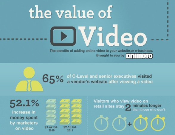 thevalueofvideo