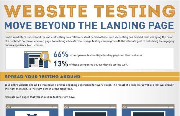 WebsiteTesting