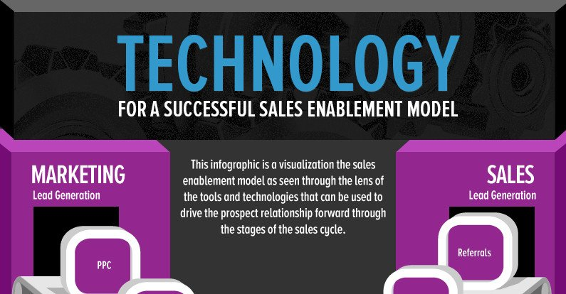 Technology Sales