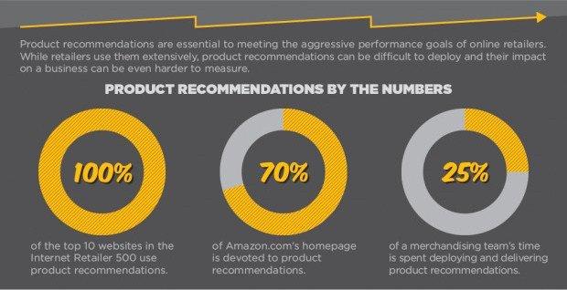 eCommerce Agency