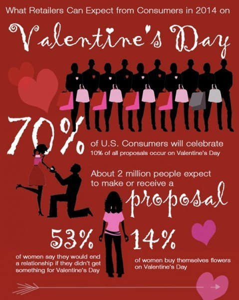 Valentines Day 2014 Stats