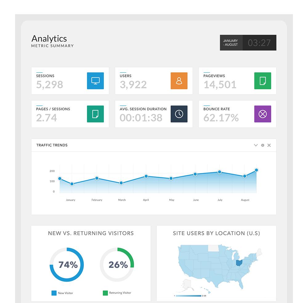 analytics-testing