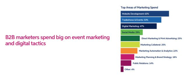 Top Areas of Marketing Spend