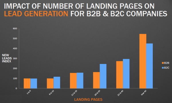 Impact of Landing Pages on Lead Generation