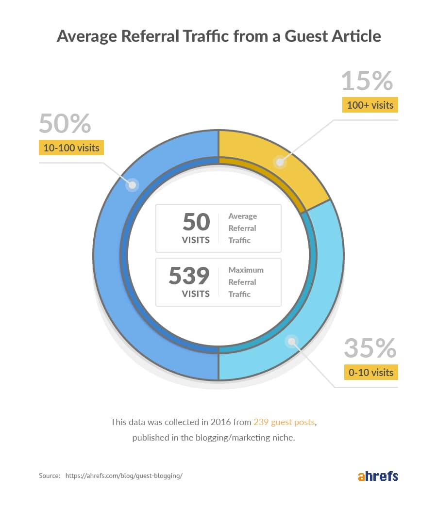 Average Referral Traffic from A Guest Article
