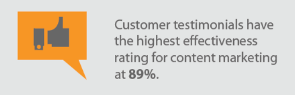 Customer testimonials have high effectiveness