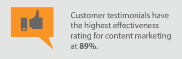 Customer testimonials have high effectiveness
