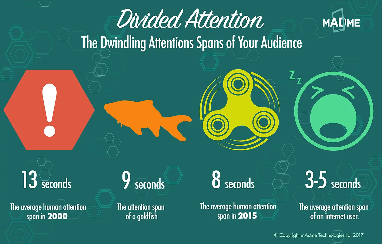 Attention Spans