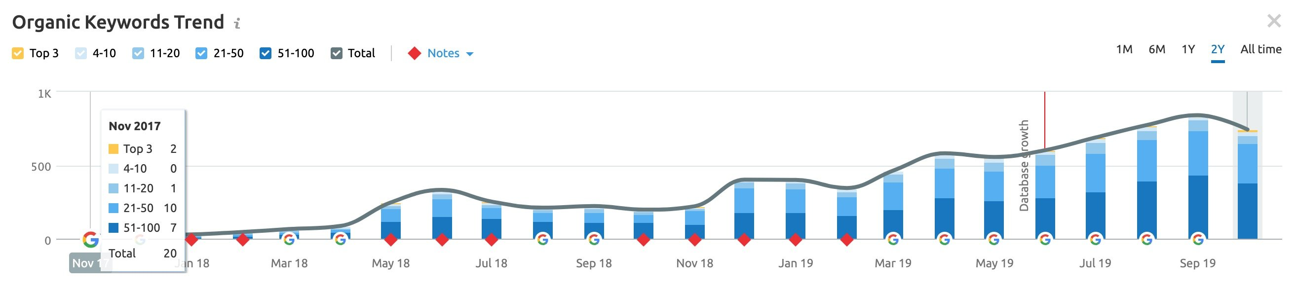 SEO Growth Chart