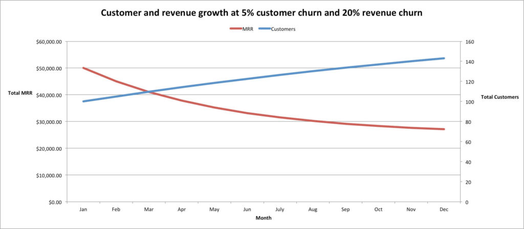 Customer Churn versus Revenue Churn