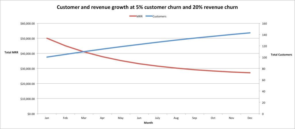 Customer Churn versus Revenue Churn