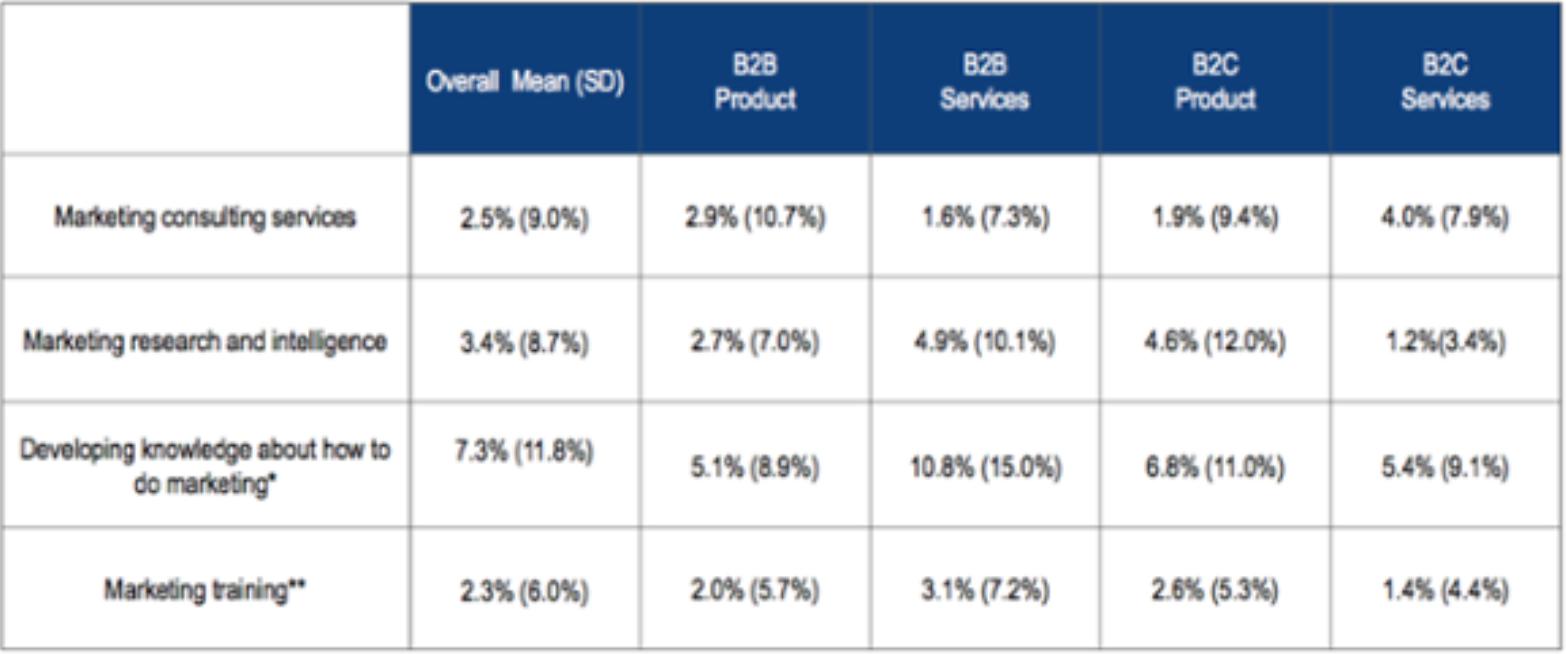 Marketing Budget Future Investments