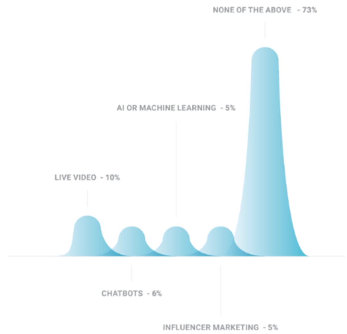 SaaS Marketing Industry Report